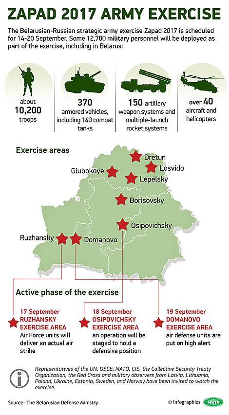 Zapad 2017 army exercise