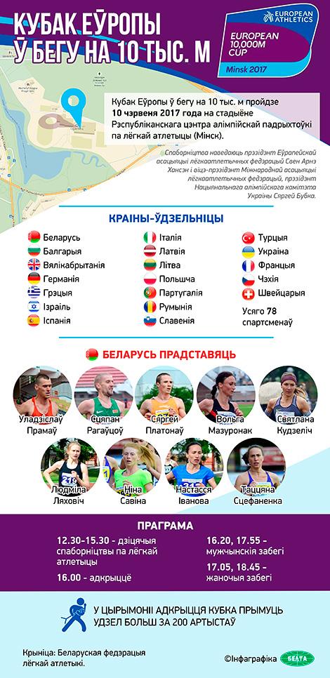 Кубак Еўропы ў бегу на 10000 м у Мінску