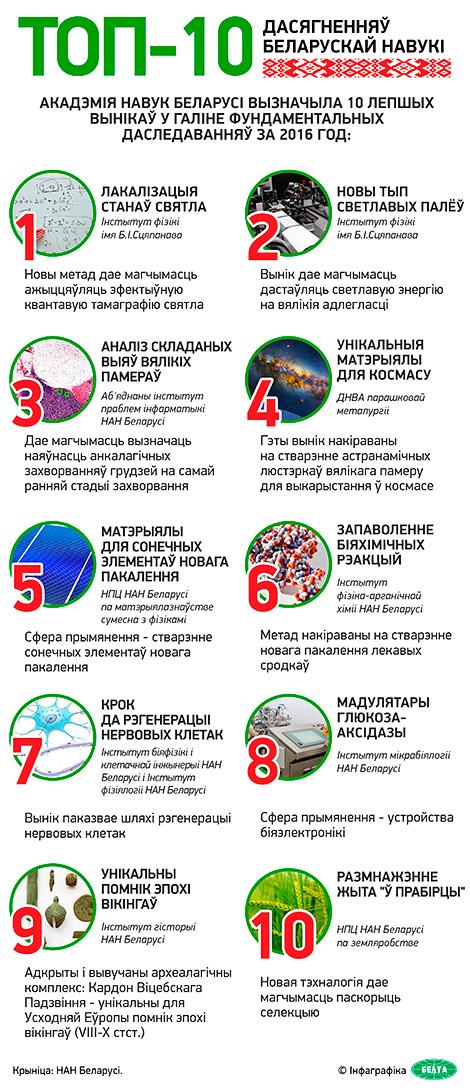 Топ-10 дасягненняў беларускай навукі