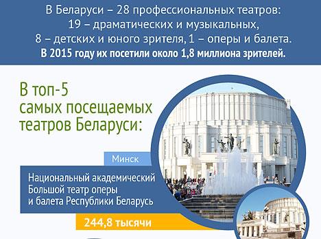 Топ-5 самых посещаемых театров Беларуси (2015)