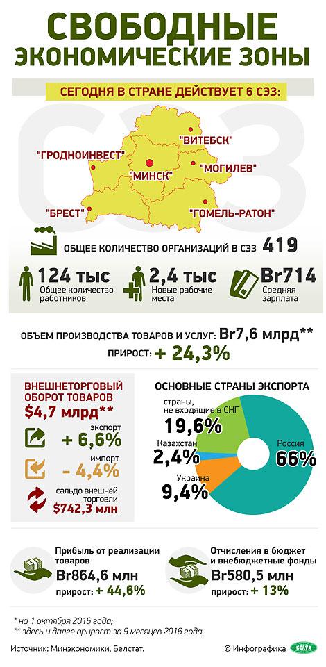 Свободные экономические зоны Беларуси