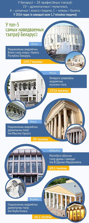 Беларускія тэатры