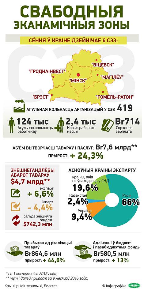 Свабодныя эканамічныя зоны Беларусі