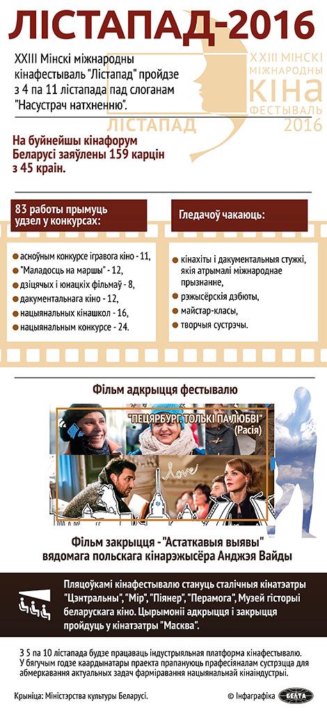 """Мінскі міжнародны кінафестываль """"Лістапад""""-2016"""