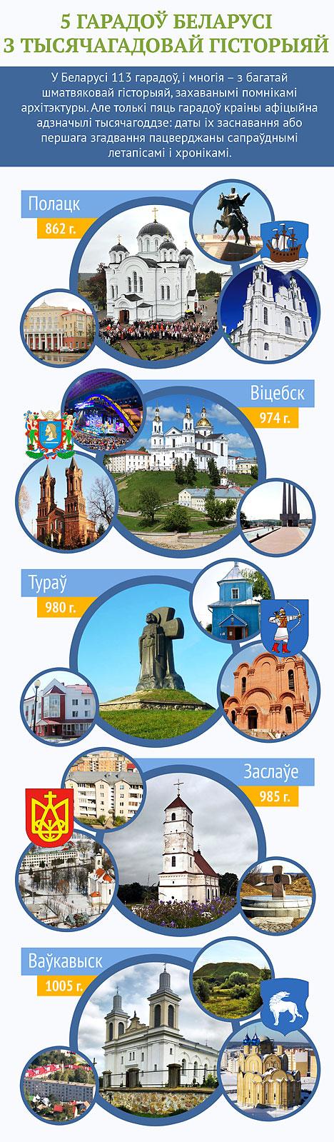 5 гарадоў Беларусі з тысячагадовай гісторыяй