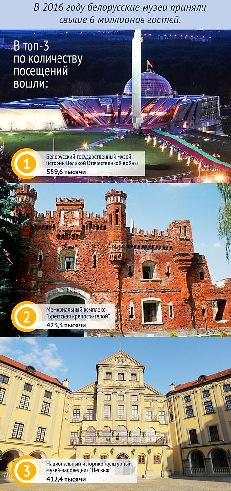 Музеи Беларуси