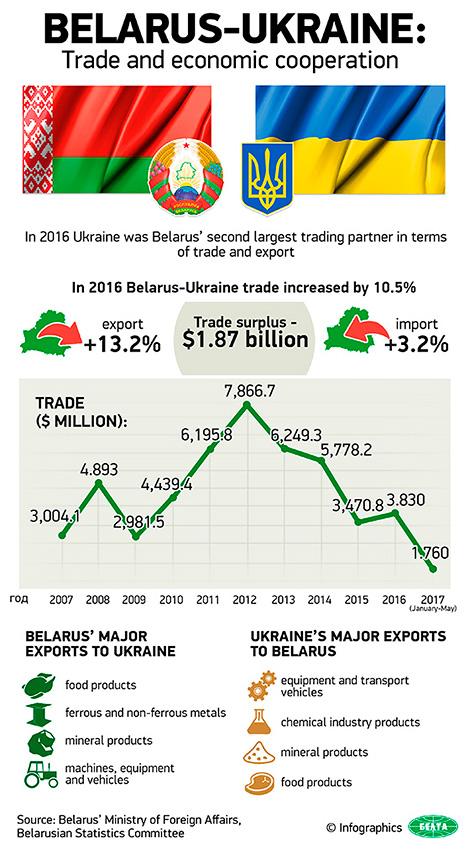 Belarus-Ukraine: Trade and economic cooperation