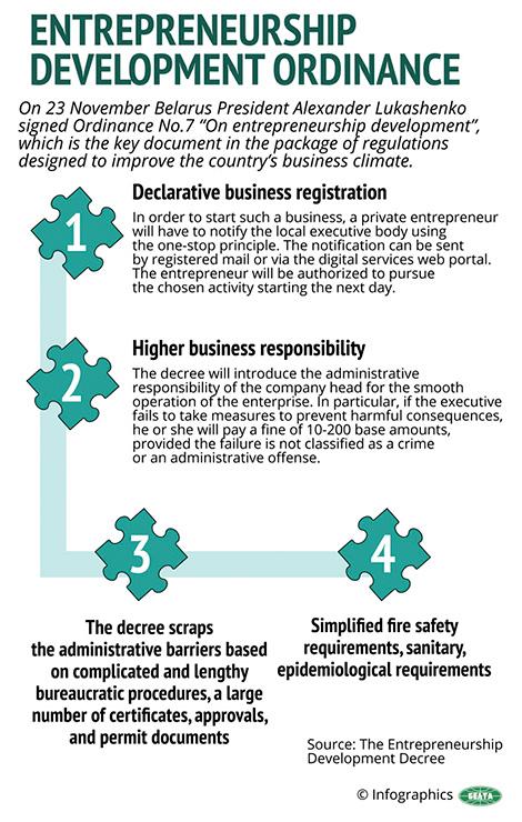 Entrepreneurship Development Ordinance
