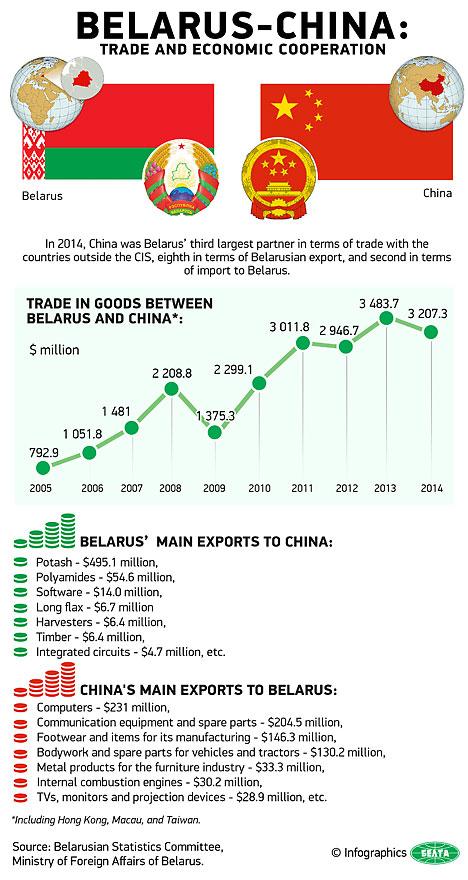 Belarus-China: Trade and Economic Cooperation