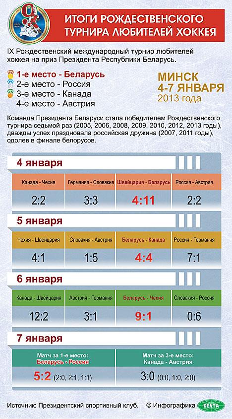 Итоги 9-го Рождественского турнира любителей хоккея на приз Президента Республики Беларусь