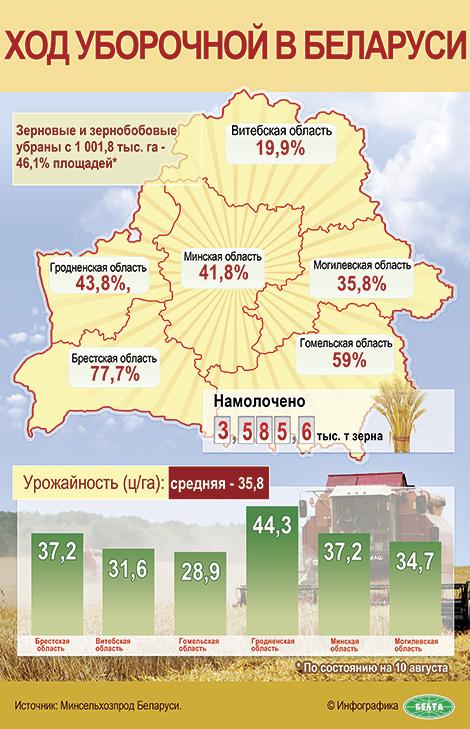 Ход уборочной в Беларуси