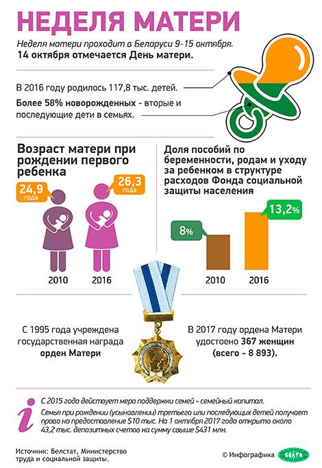Неделя матери в Беларуси