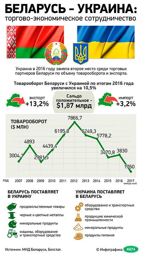 Беларусь - Украина: торгово-экономическое сотрудничество