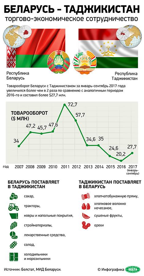 Беларусь – Таджикистан: торгово-экономическое сотрудничество