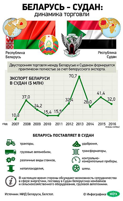 Инфографика. Беларусь - Судан: динамика торговли