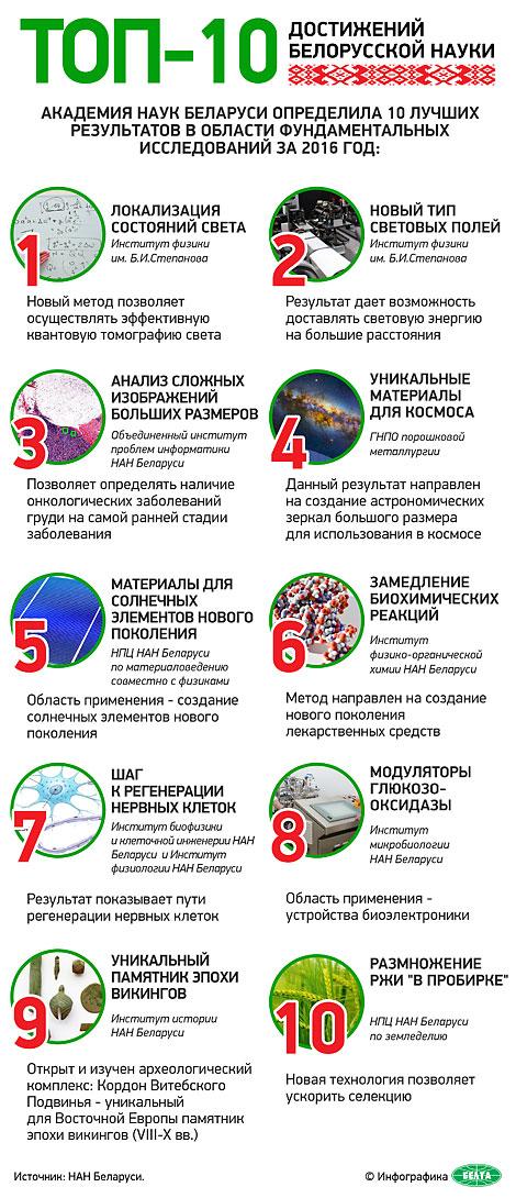 Топ-10 достижений белорусской науки