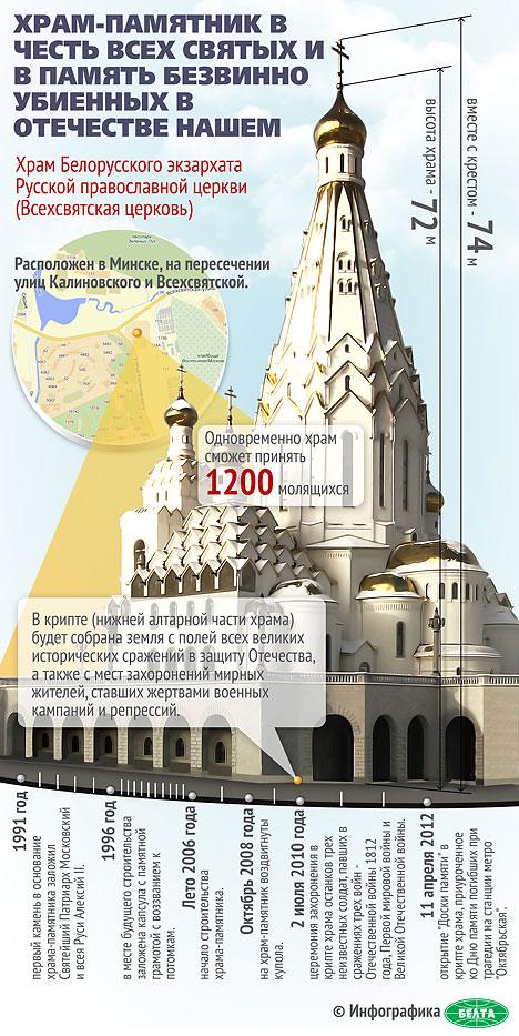 Храм-памятник в честь Всех Cвятых