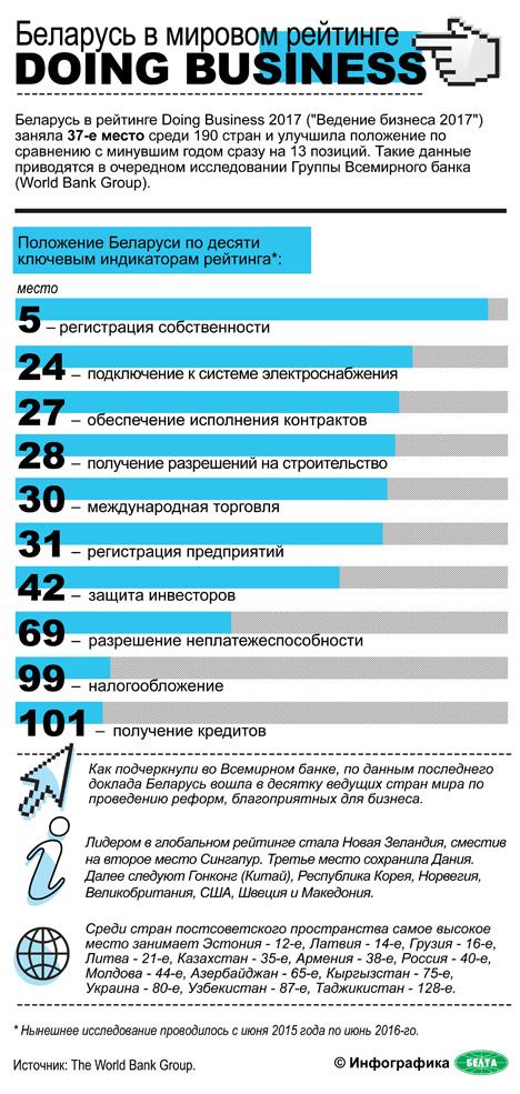 Беларусь заняла в рейтинге Doing Business 37-ю позицию