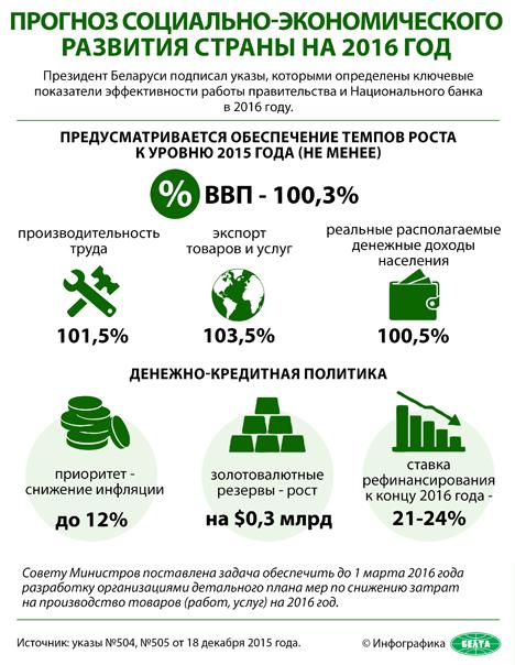 Лукашенко определил задачи социально-экономического развития Беларуси на 2016 год