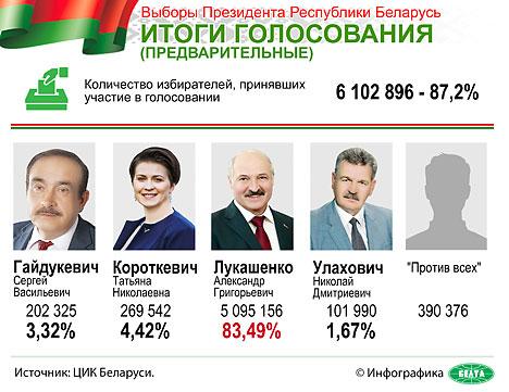 Александр Лукашенко победил на выборах Президента Беларуси