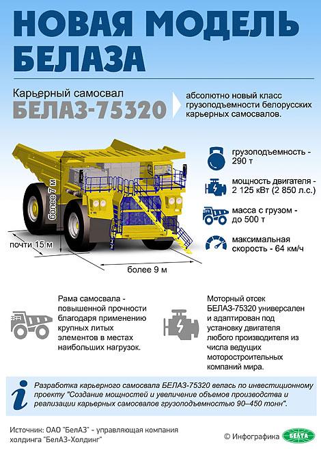 БелАЗ-75320 грузоподъемностью 290 т