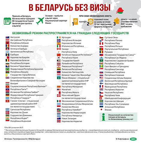 В Беларусь без визы: на 5 дней для граждан 80 стран