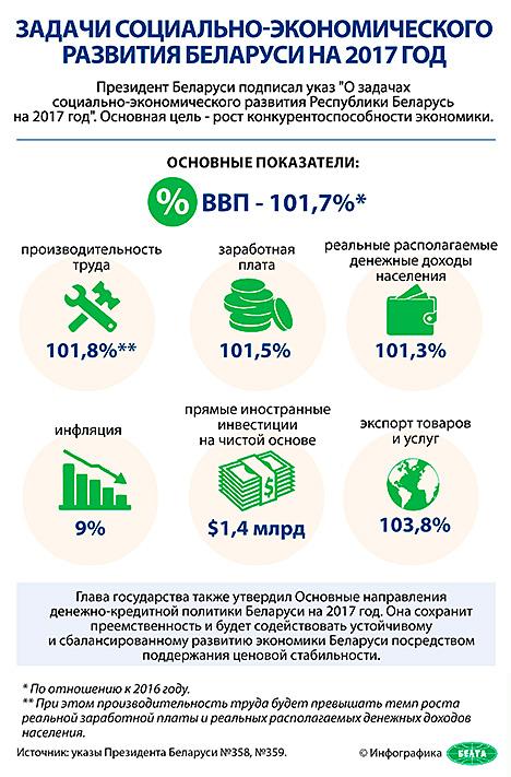 Инфографика. Задачи социально-экономического развития Беларуси на 2017 год