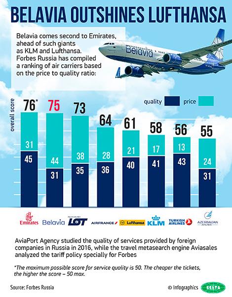 Belavia, the Belarusian national air carrier