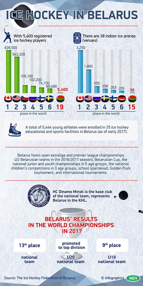 Lukashenko demands results from Belarusian ice hockey team