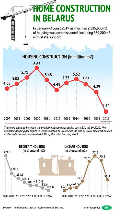 Home construction in Belarus
