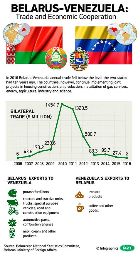 Belarus-Venezuela: Trade and Economic Cooperation