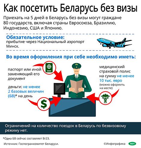 Инфографика. Как посетить Беларусь без визы