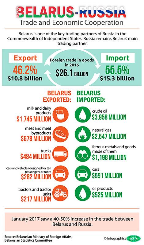 Belarus-Russia trade and economic cooperation