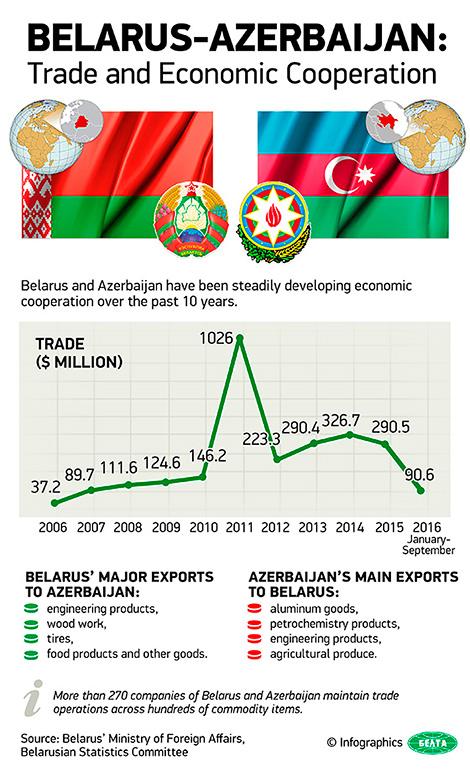Belarus-Azerbaijan: Trade and Economic Cooperation