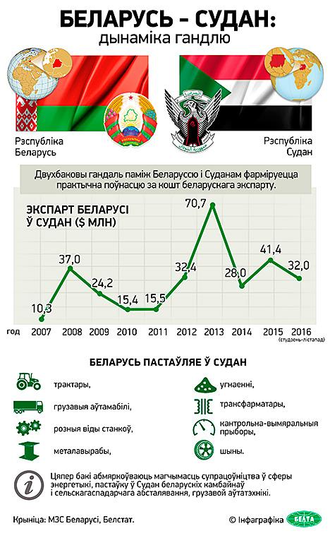Інфаграфіка. Беларусь - Судан: дынаміка гандлю