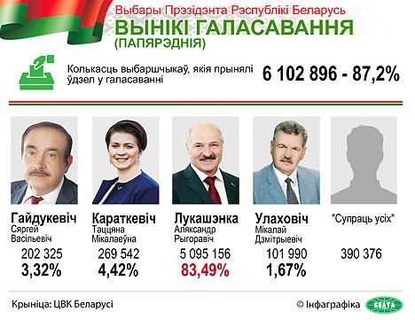 Аляксандр Лукашэнка атрымаў перамогу на выбарах Прэзідэнта Беларусі