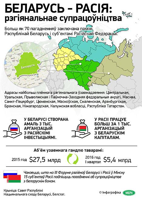 III Форум рэгіёнаў Беларусі і Расіі адкрываецца ў Мінску