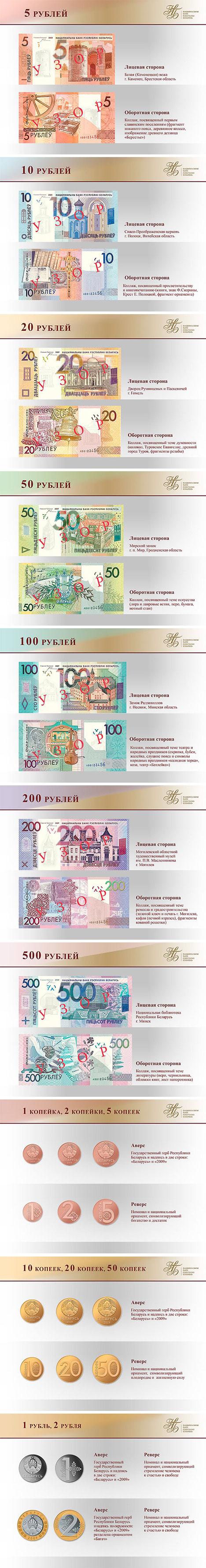 Беларускія грашовыя знакі ўзору 2009 года