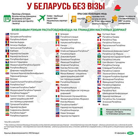У Беларусь без візы: на 5 дзён для грамадзян 80 краін