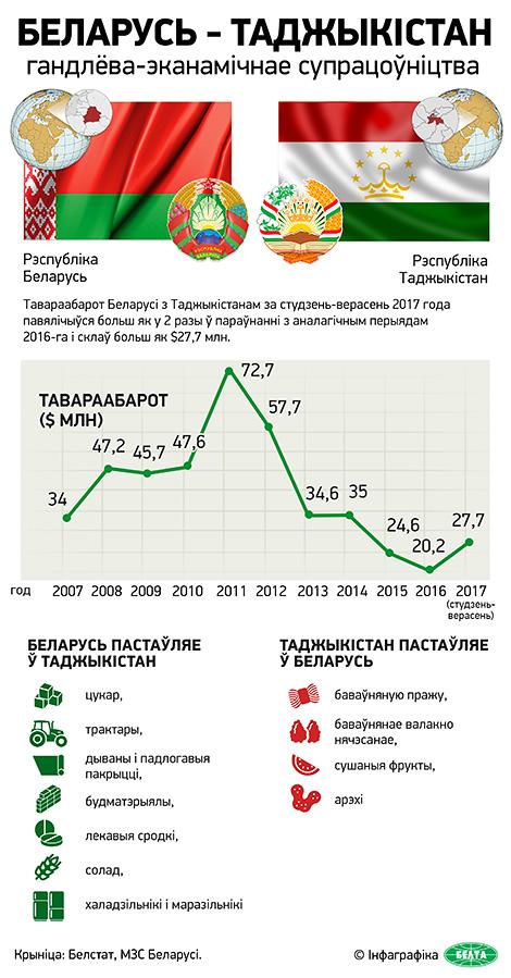 Беларусь - Таджыкістан: гандлёва-эканамічнае супрацоўніцтва