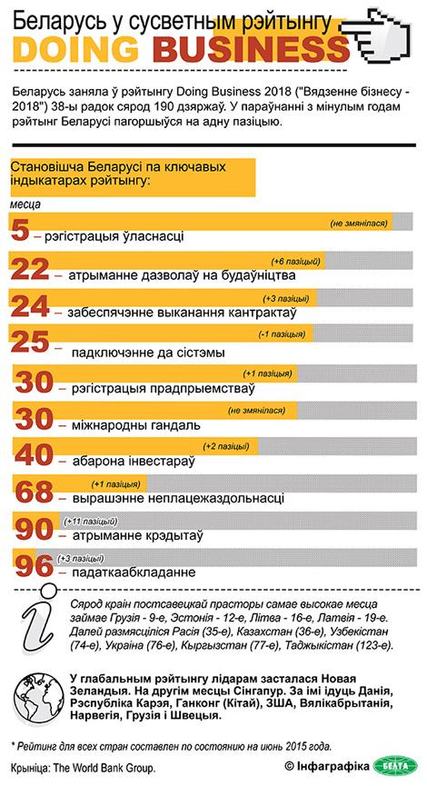 Беларусь у сусветным рэйтынгу Doing Business