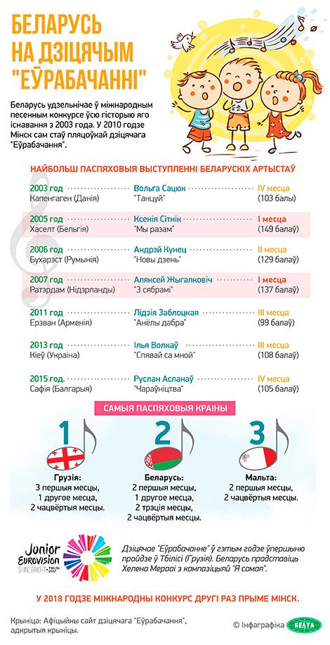"""Беларусь на дзіцячым """"Еўрабачанні"""""""