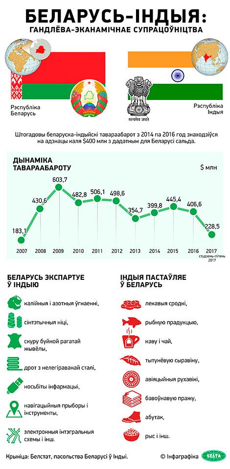 Беларусь-Індыя: гандлёва-эканамічнае супрацоўніцтва