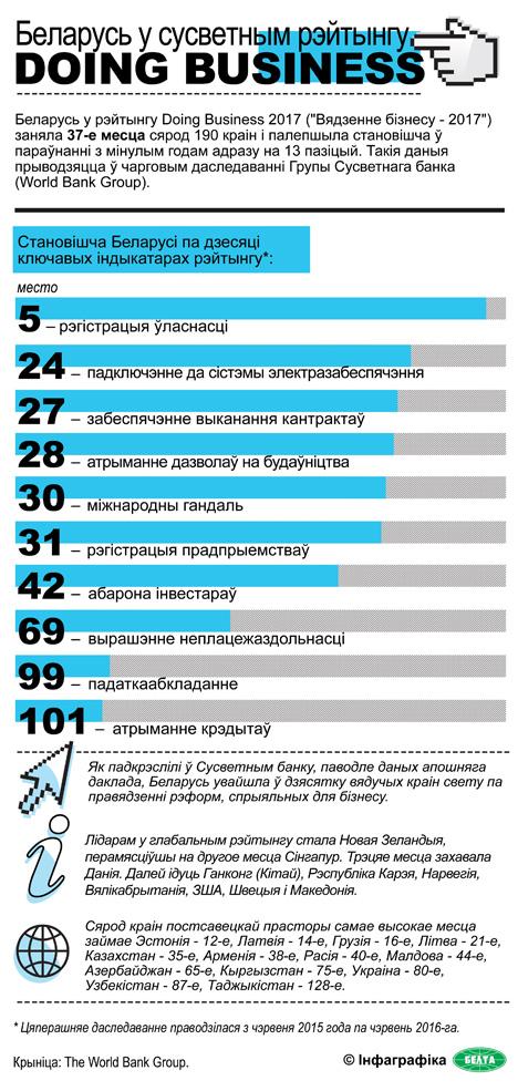 Беларусь заняла ў рэйтынгу Doing Business 37-ю пазіцыю