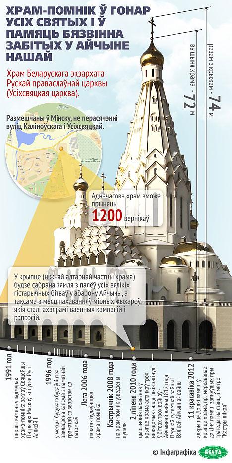 Храм-помнік у гонар Усіх Святых