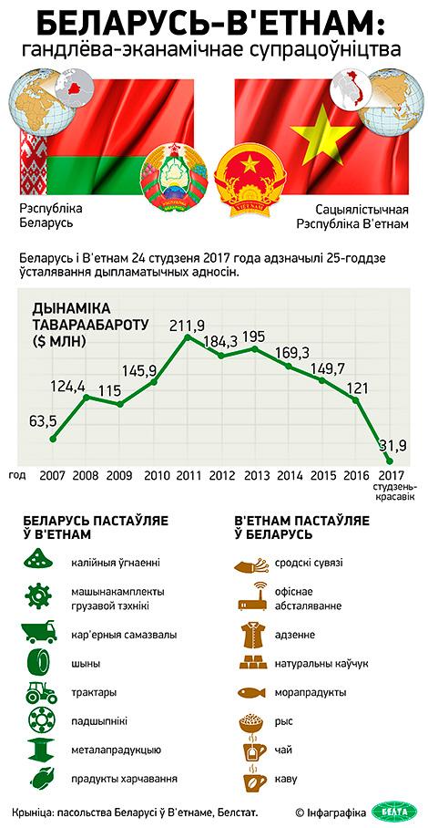Беларусь-В'етнам: гандлёва-эканамічнае супрацоўніцтва