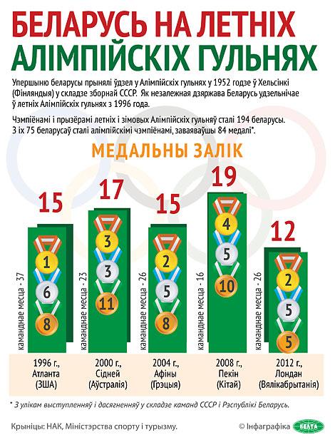 Беларусь на летніх Алімпійскіх гульнях
