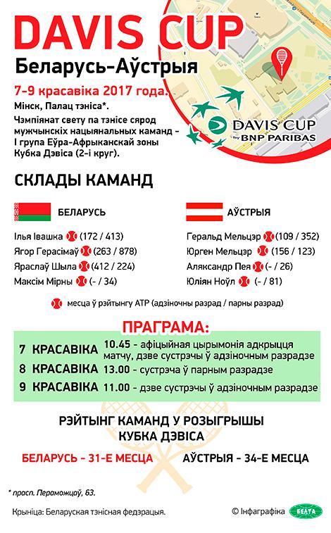 Davis Cup 2017: Беларусь - Аўстрыя