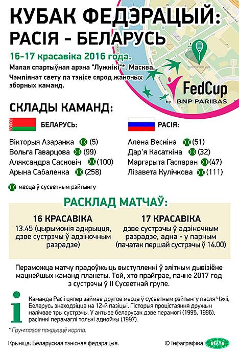 Кубак Федэрацый: Расія - Беларусь
