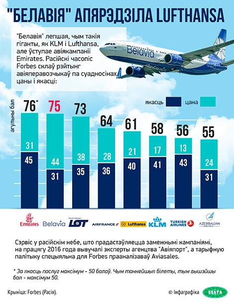 """""""Белавія"""" апярэдзіла Lufthansa і KLM у рэйтынгу авіякампаній расійскага Forbes"""